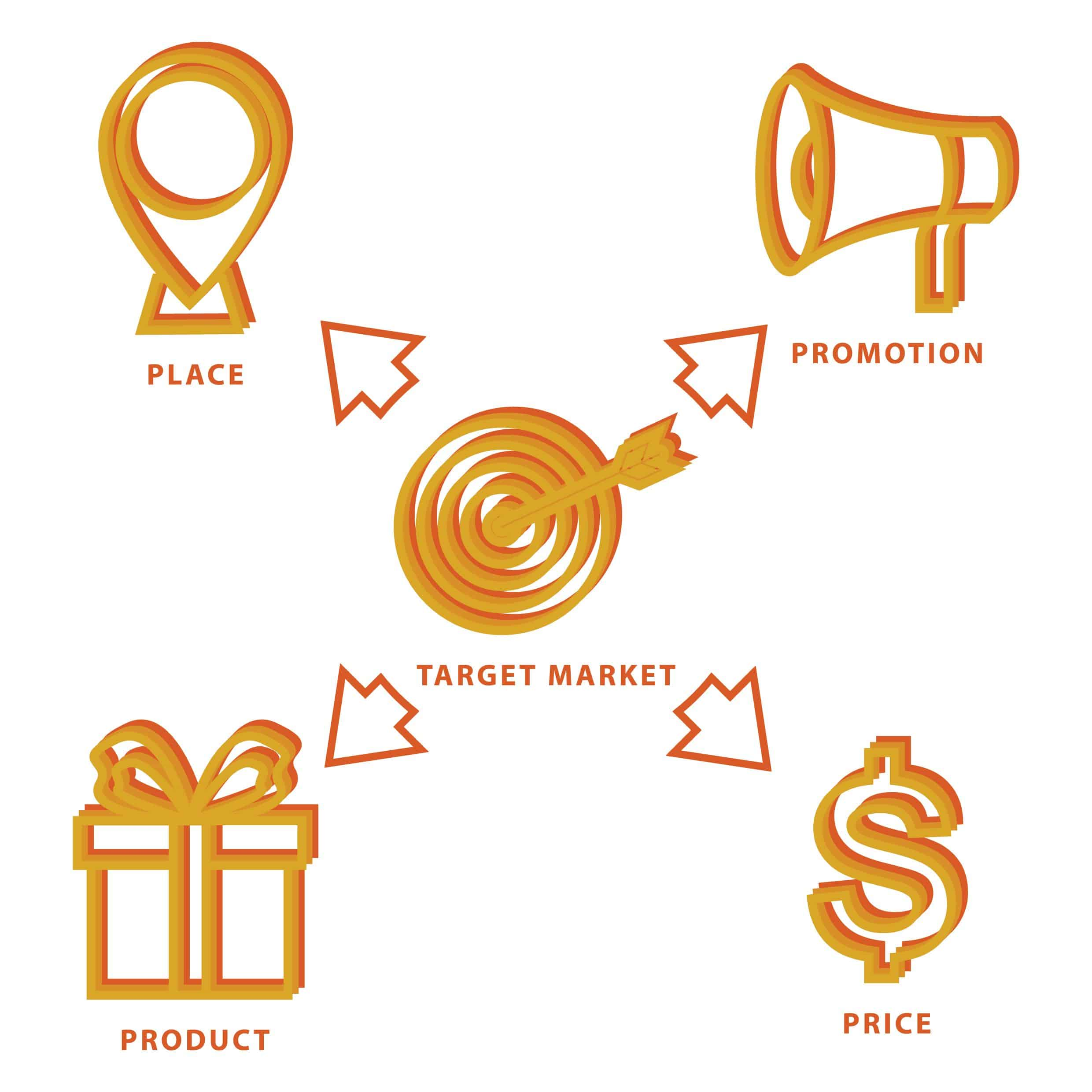 """product place price and promotion the 4 ps in marketing The 4 """"p's"""" of marketing (and an extra p) a critical component of marketing is messaging this entails creating messages that are memorable this article is about the main p's of marketing  the four ps are: product place promotion price these help you think about and execute the marketing mix this framework is great to use."""